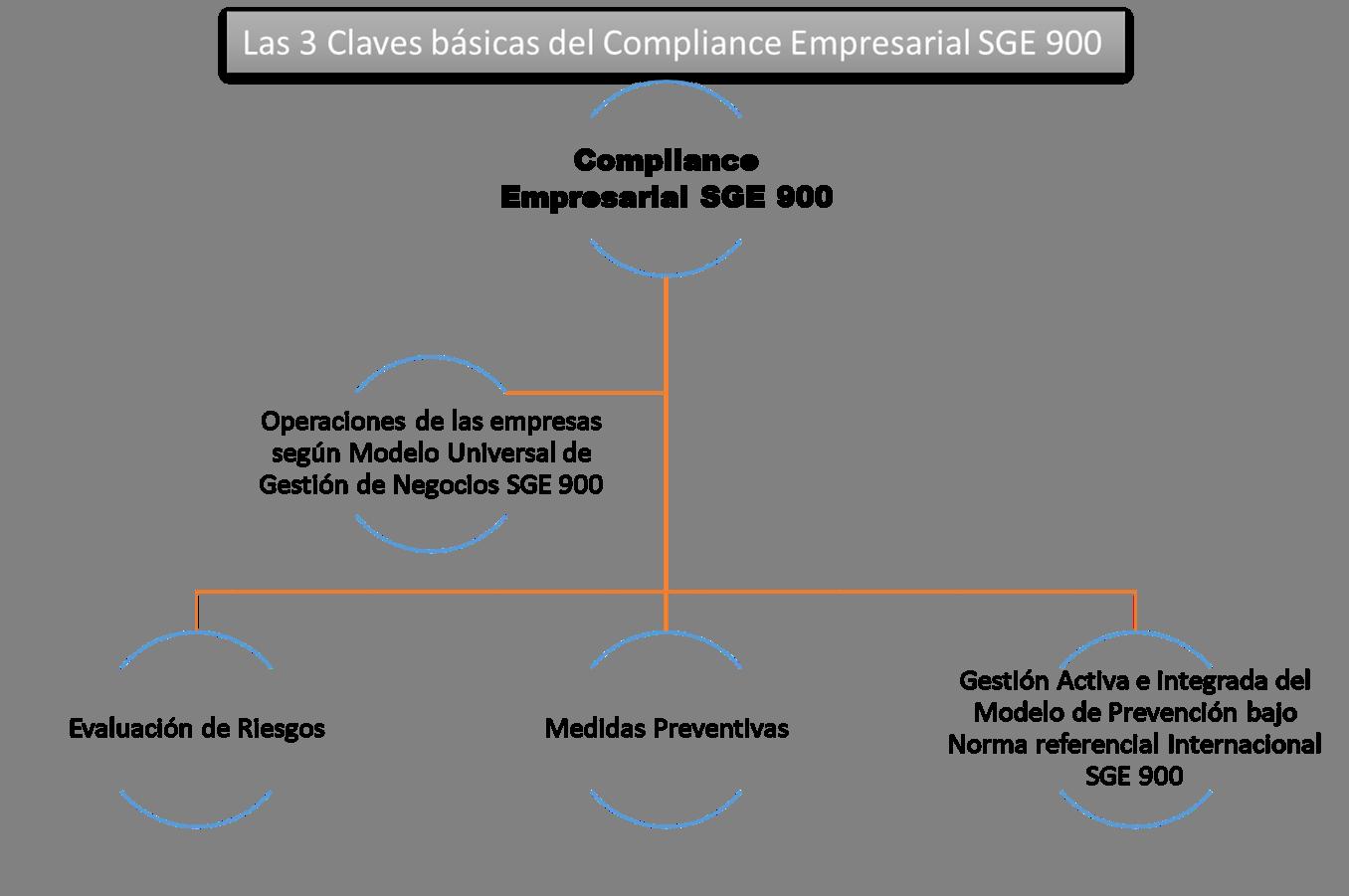 SGE900 - Claves Básicas Compliance Empresarial