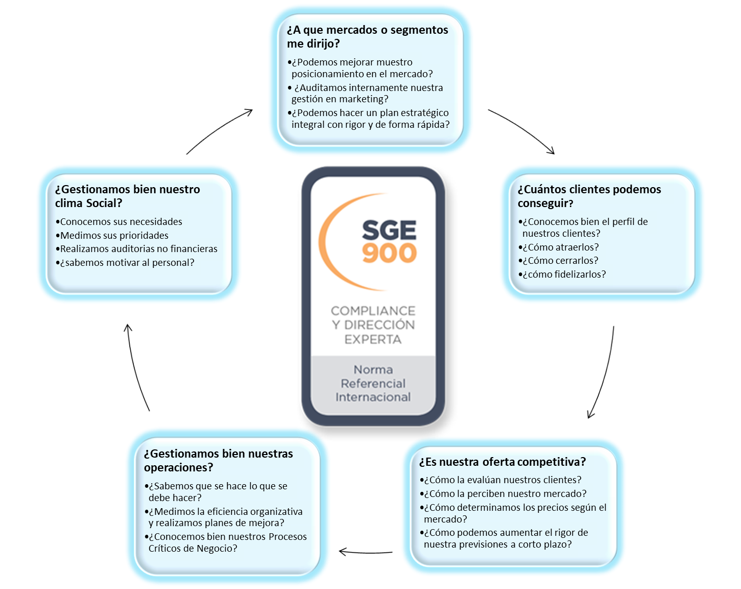 SGE 900 - Excelencia en Marketing