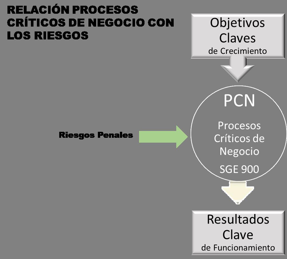 SGE900 - Relacion Procesos Criticos con Riesgos Penales