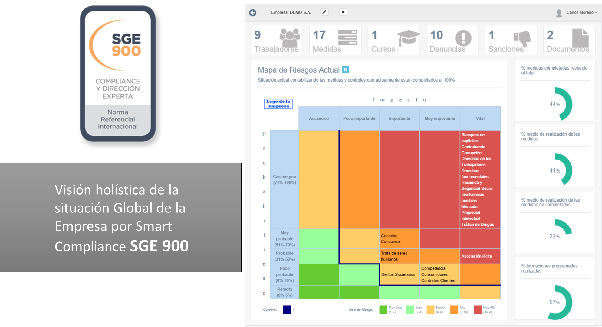 SMART Compliance SGE 900 - Visión Holística
