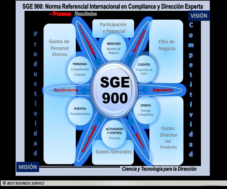 Objetivos y resultados de la SGE 900