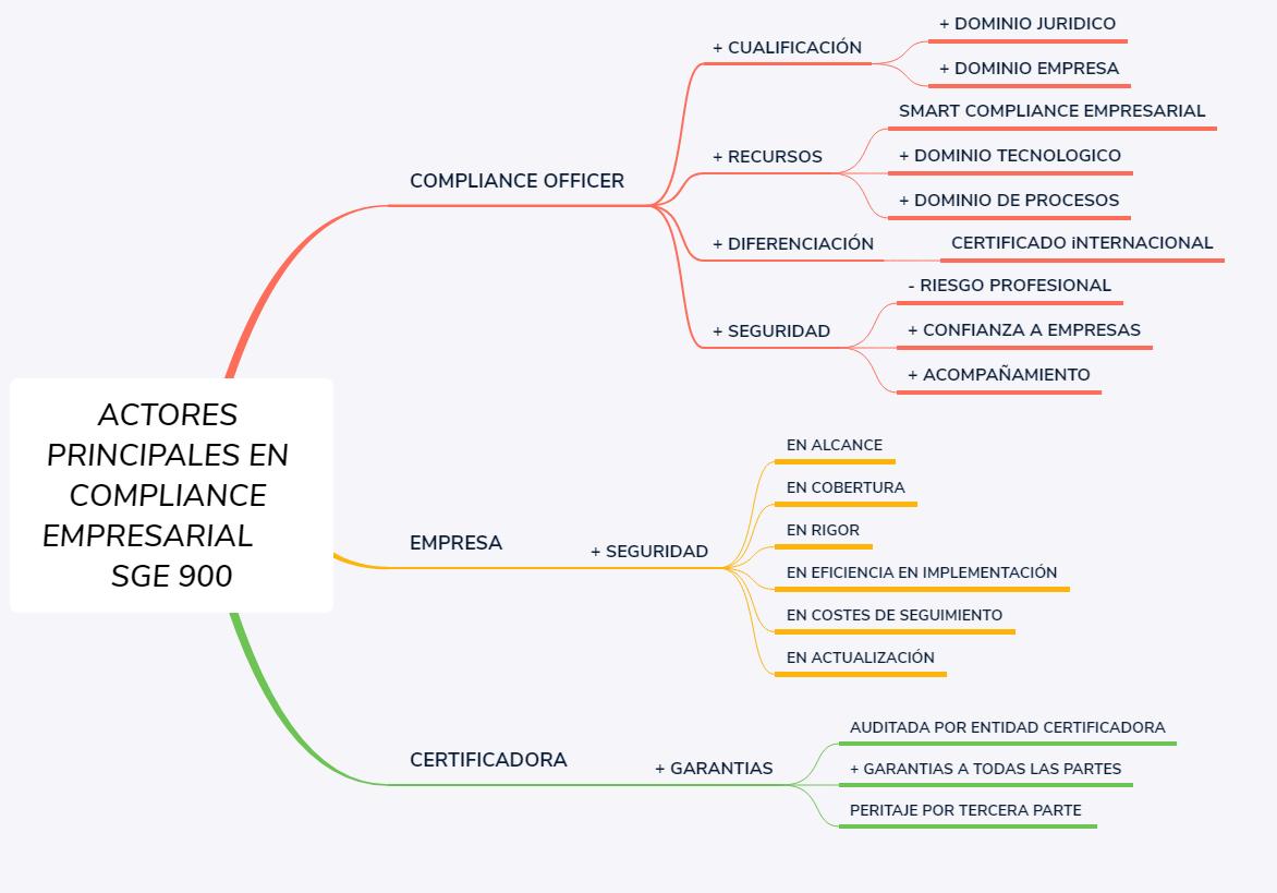 Actores Principales Compliance Empresarial SGE 900